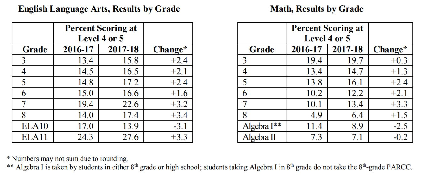 Tables showing percent scoring at level 4 or 5 by grade for ELA and Math
